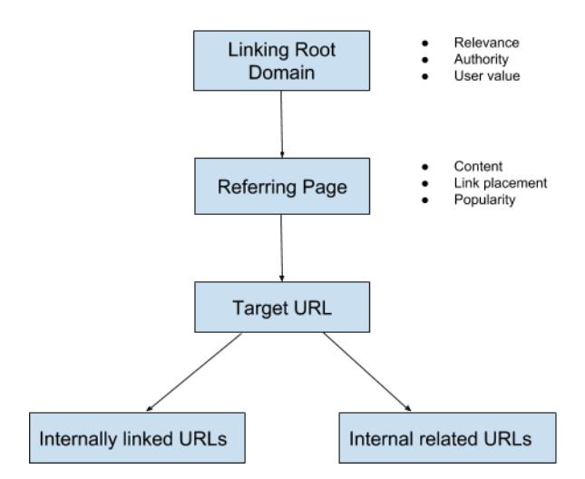 link equity flow