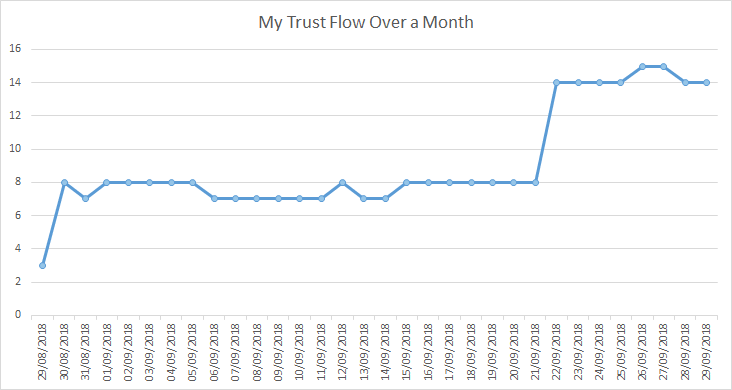 trust flow mapped over a month